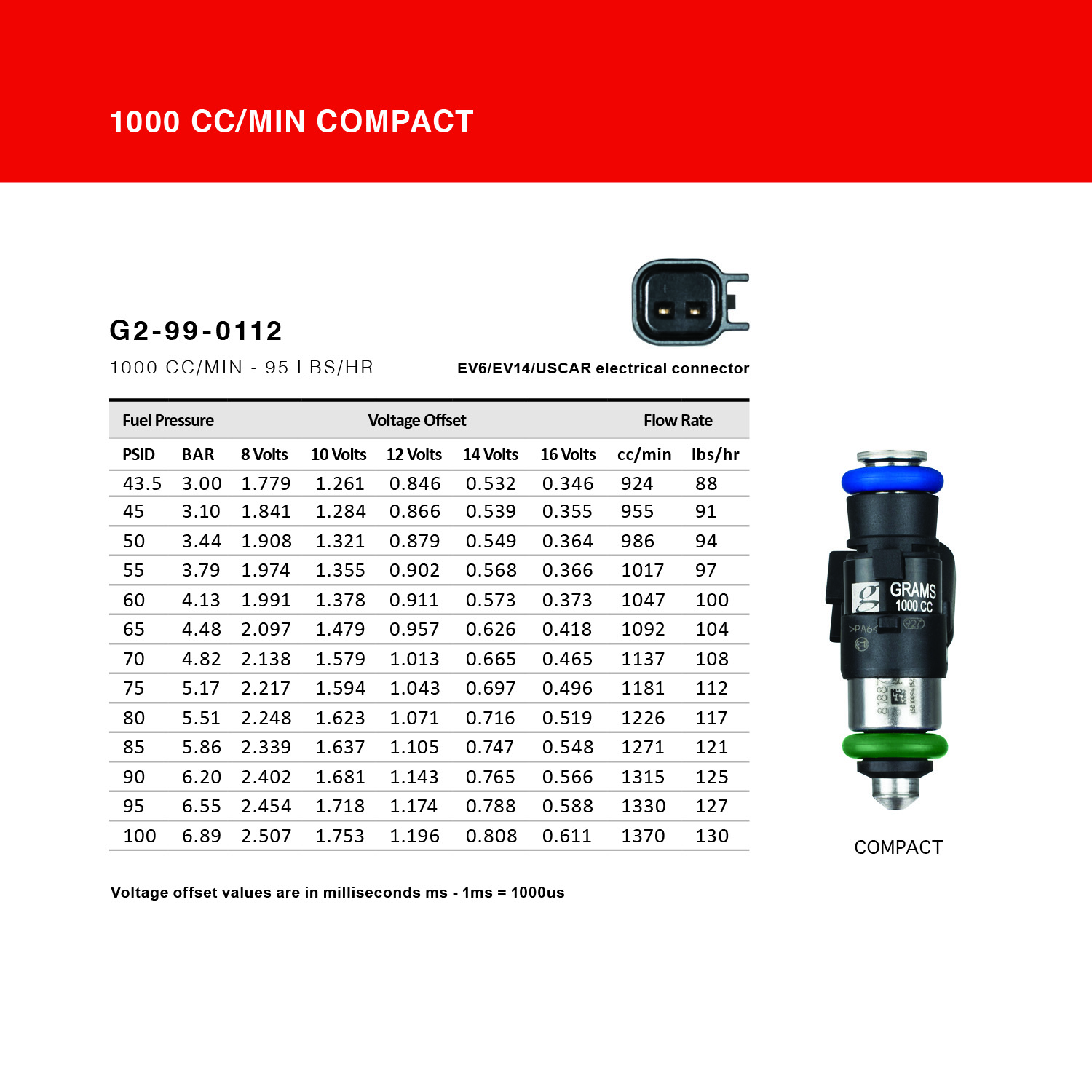 Grams Performance Injectors Flow Data 1000CC Compact