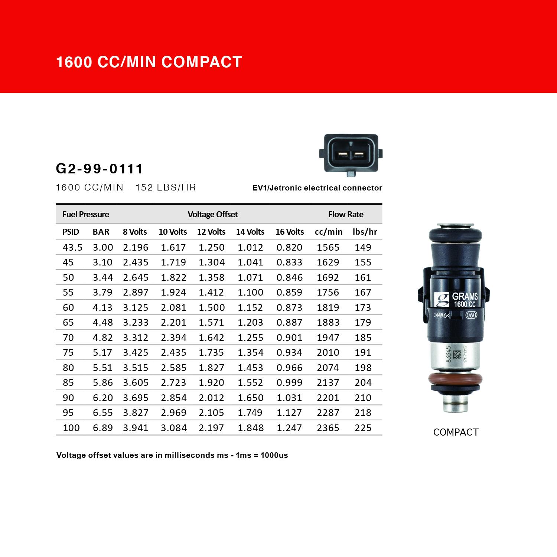 Grams Performance Injectors Flow Data 1600CC